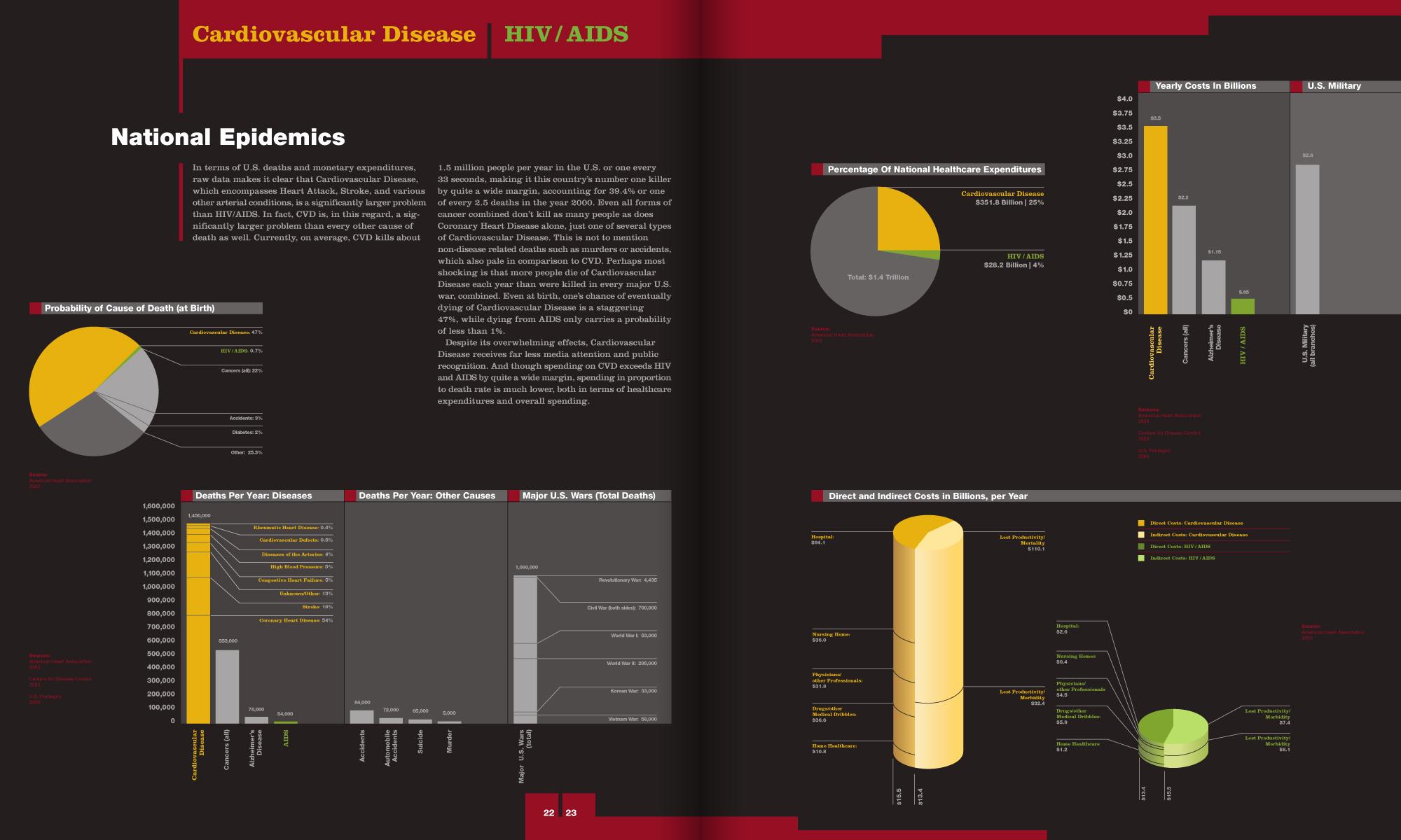 magazine article segment comparing monetary and mortality statistics of Cardiovascular Disease vs. HIV/AIDS