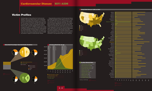 magazine article segment comparing demographics of those affected by Cardiovascular Disease vs. HIV/AIDS