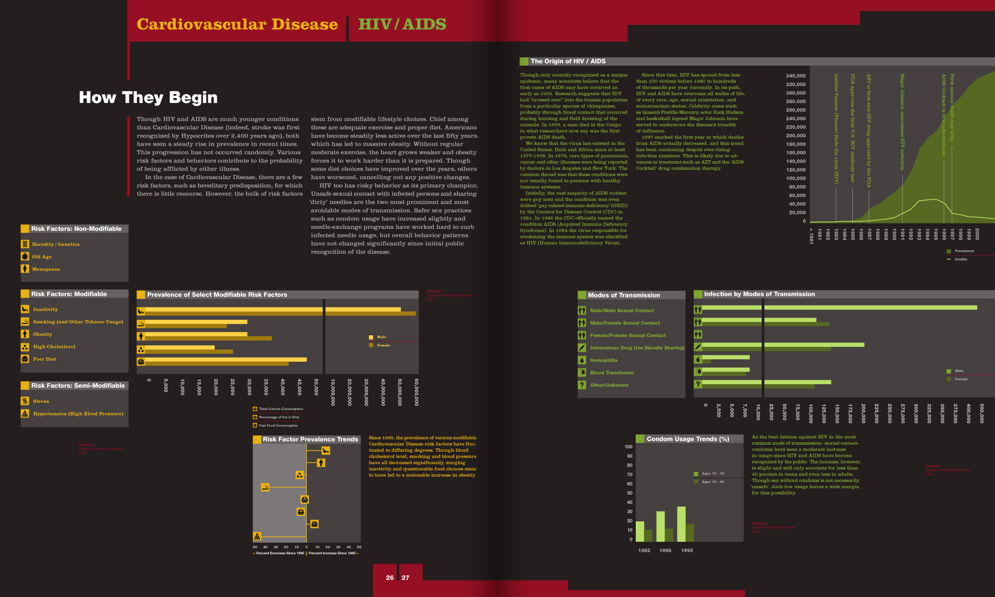 magazine article segment comparing risk factors of Cardiovascular Disease vs. HIV/AIDS